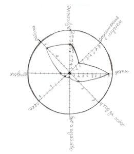 упражнение колесо жизненного баланса
