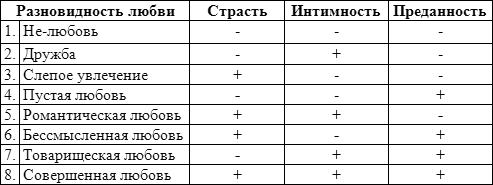 Таблица нюансов отношений и проблем